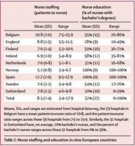 Nurse staffing chart