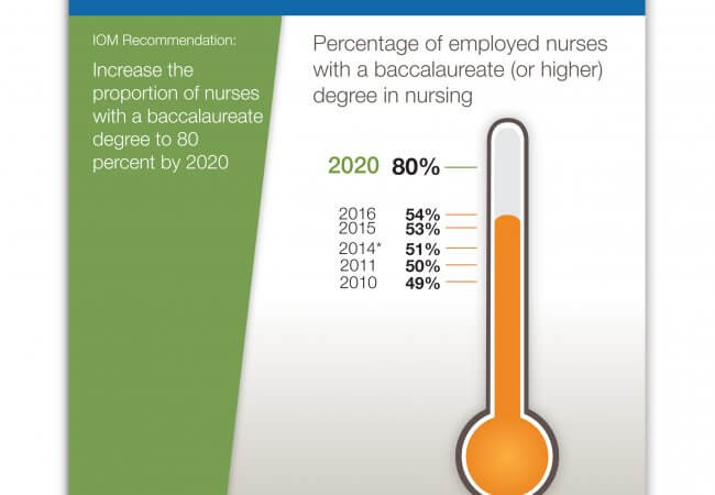 Progress Continues on IOM Future of Nursing Report Recommendations
