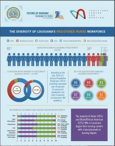 Louisiana Action Coalition releases diversity report infographic