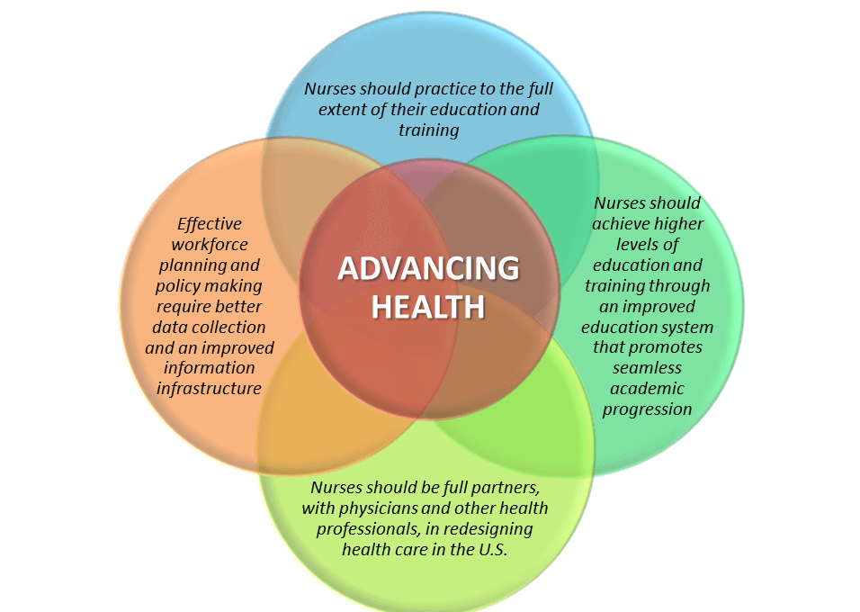 Advancing Health Diagram