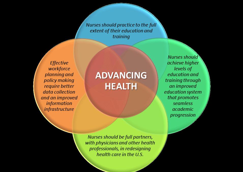 Advancing Health Diagram