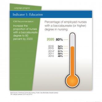 New Data Show Continued Progress toward Future of Nursing