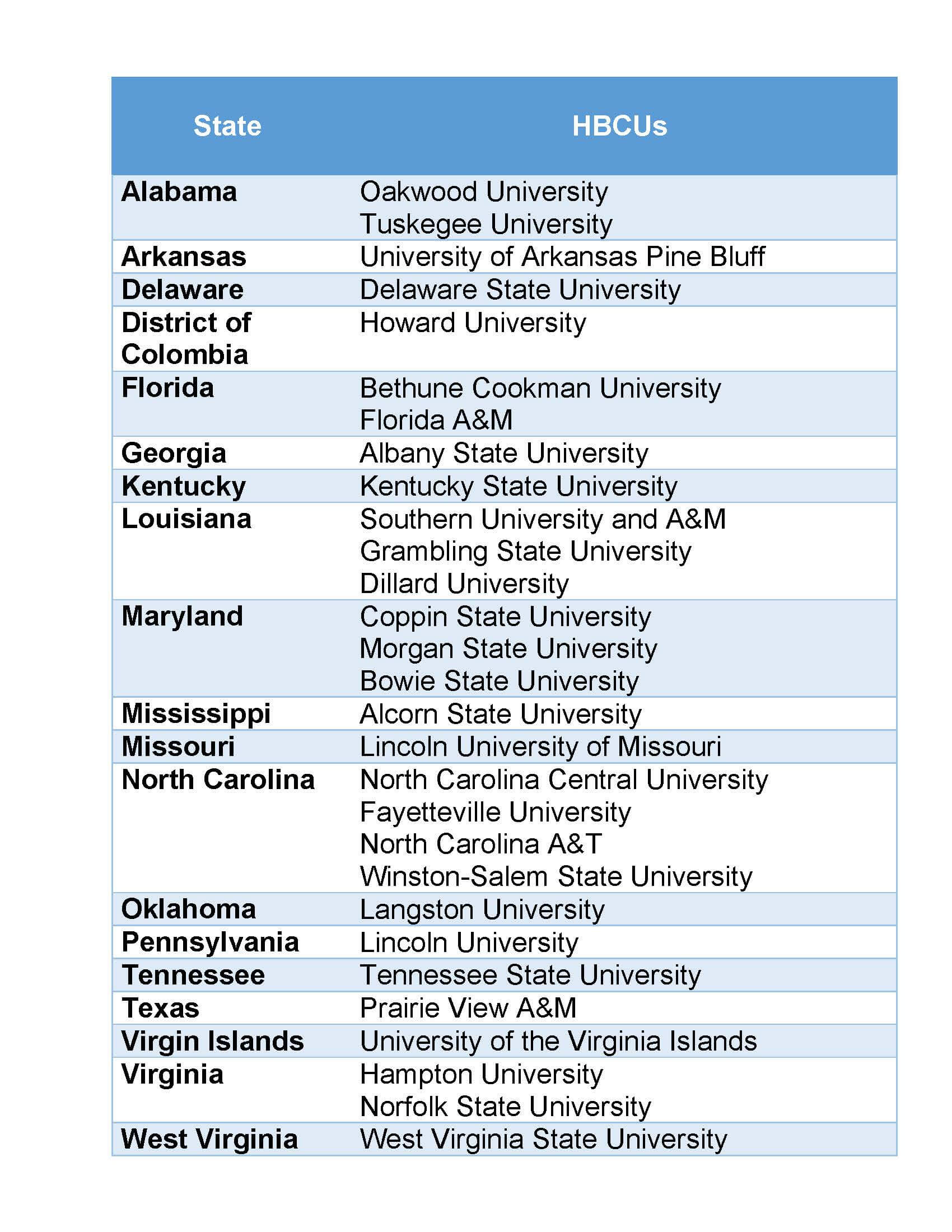 List of schools with traditional BSN programs